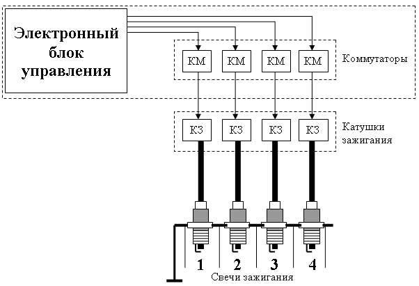 системе катушка зажигания